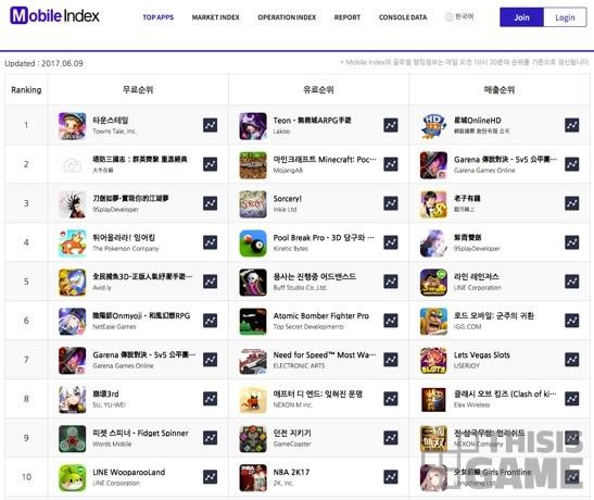 애플 앱스토어 대만 시장 매출 순위(2017.6.9 기준)
