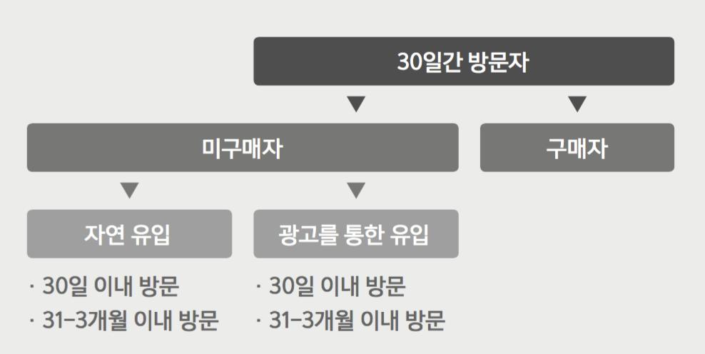 ●  트레이딩웍스의 A 쇼핑몰 리타깃팅 광고 캠페인 집행을 위한 그룹 설정    (자료: 트레이딩웍스)