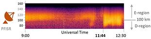 Electron density measurements from Poker Flat Incoherrent Scatter Radar.