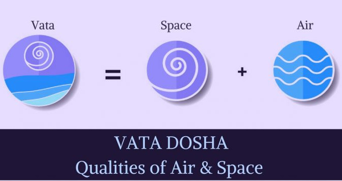 Understanding the 5 Subdoshas of Vata