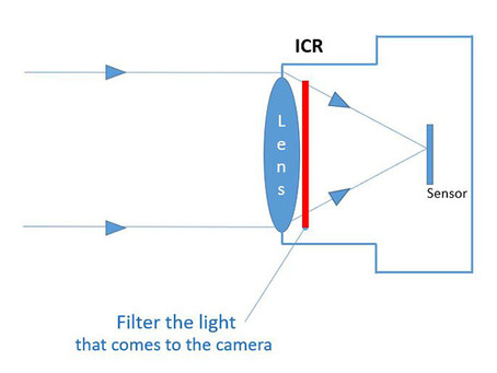 What is IR-Cut filters and ICR