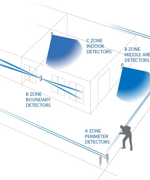 perimeter-protection.png