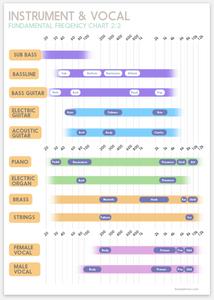 Instrument Chart download