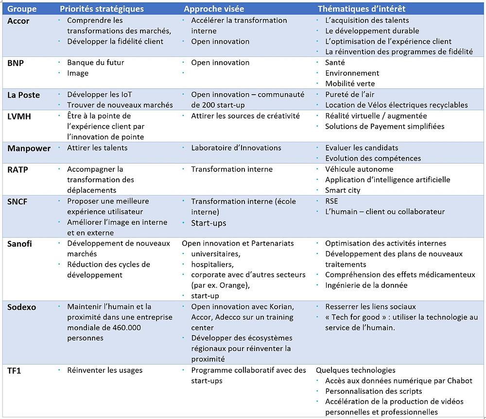 Les stratégies de transformation des groupes présents à Vivatech