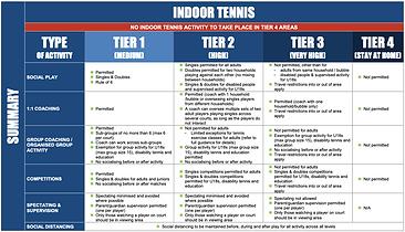 Outdoor Tennis Tiers Summary