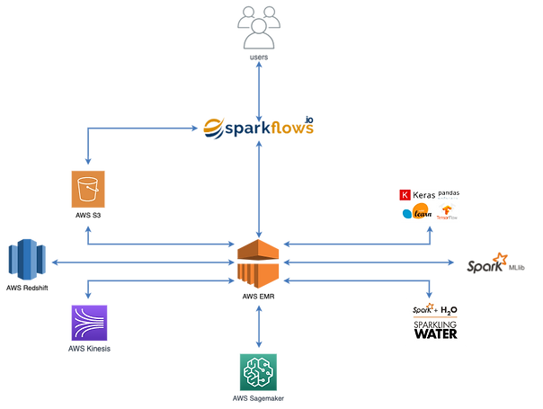 AWS_SPARKFLOWS_ARCHITECTURE.png