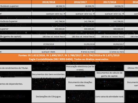 Tabela Prática para Declaração de Imposto de Renda 2019.