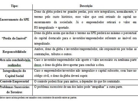 LOTEAMENTO – ASPECTOS CONTÁBEIS E TRIBUTÁRIOS NA PRÁTICA