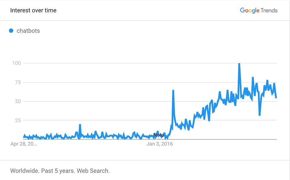 Chatbots en los últimos 5 años