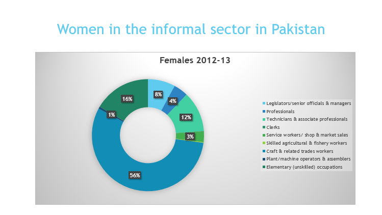 Women In Informal Sector-By Major In