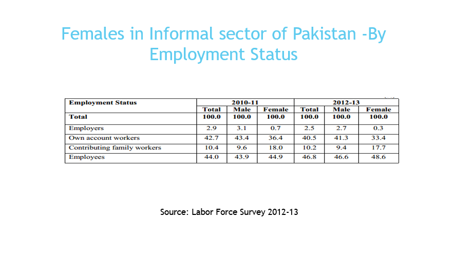 Employment Status in Informal Sector