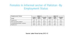 Employment Status in Informal Sector
