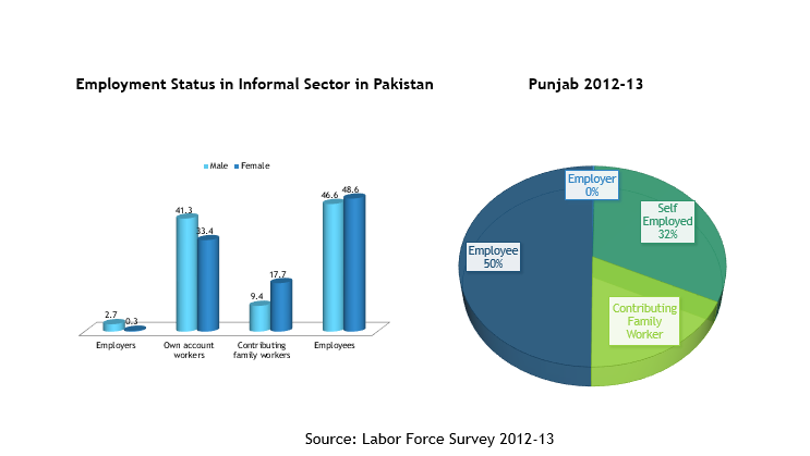 Females in Informal Sector of Pakist