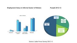 Females in Informal Sector of Pakist