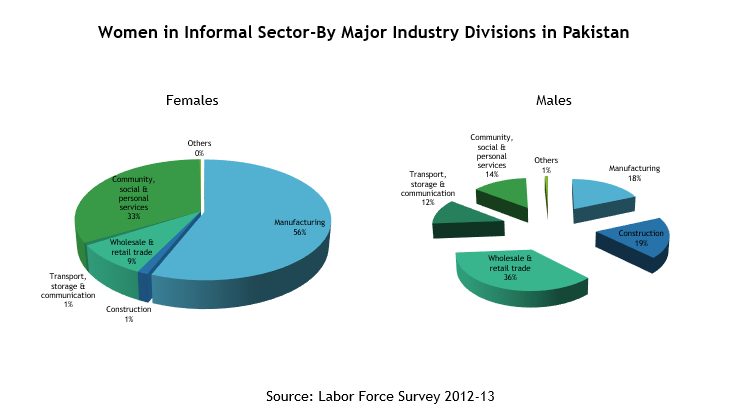 Women In Informal Sector In Pakistan