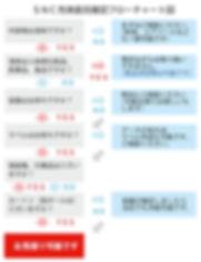 新日本チャート図液体充填ポイント_02.jpg