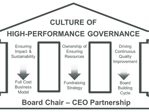 Nonprofit Sustainability and Impact: The Role of the Board