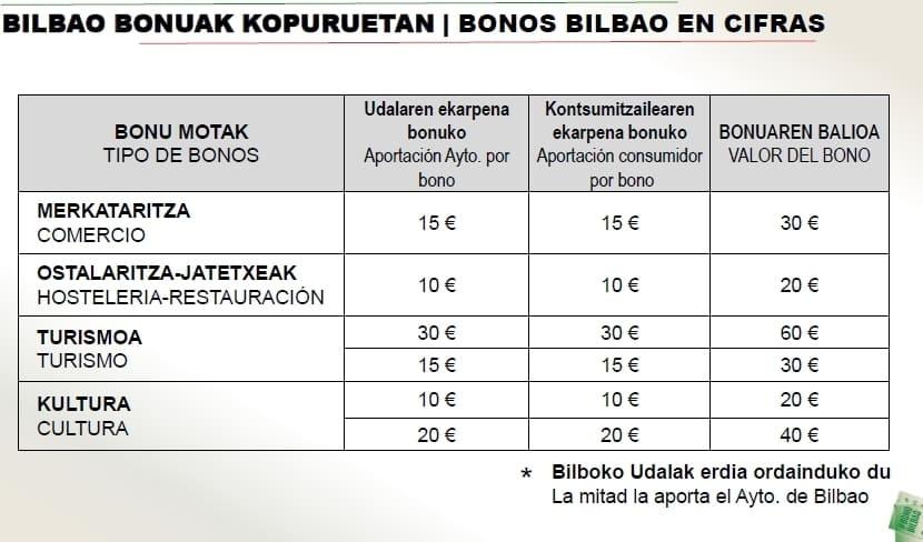 Bonos de bilbao en cifras (comercio, hostelería, turismo y cultura)