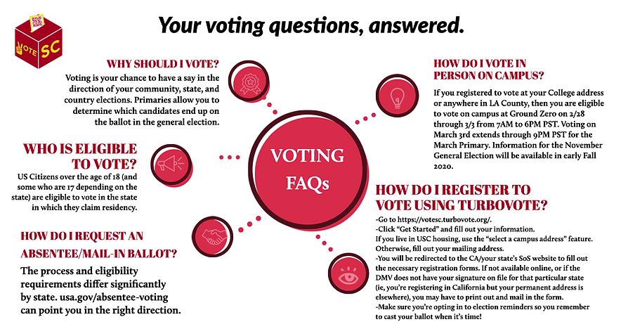 VOTING FAQ'S.png