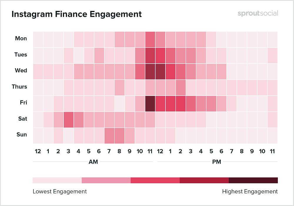 Melhor dia e horário para Instagram: finanças