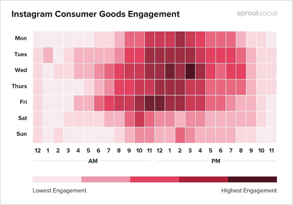 Melhor dia e horário para Instagram: bens de consumo