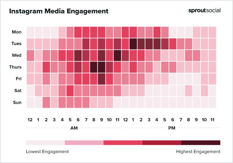 Melhor dia e horário para Instagram: comunicação