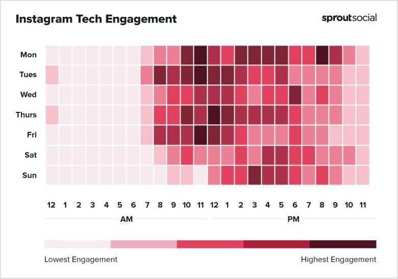 Melhor dia e horário para Instagram: tecnologia