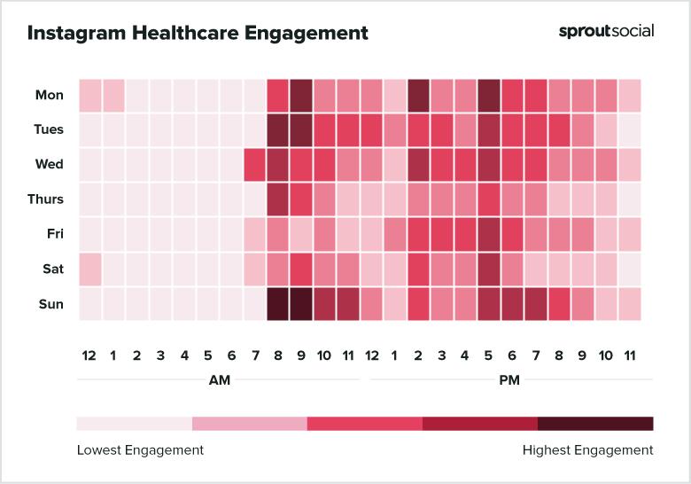 Melhor dia e horário para Instagram: saúde