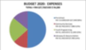 Aspire Budget Expenses 2020.jpg