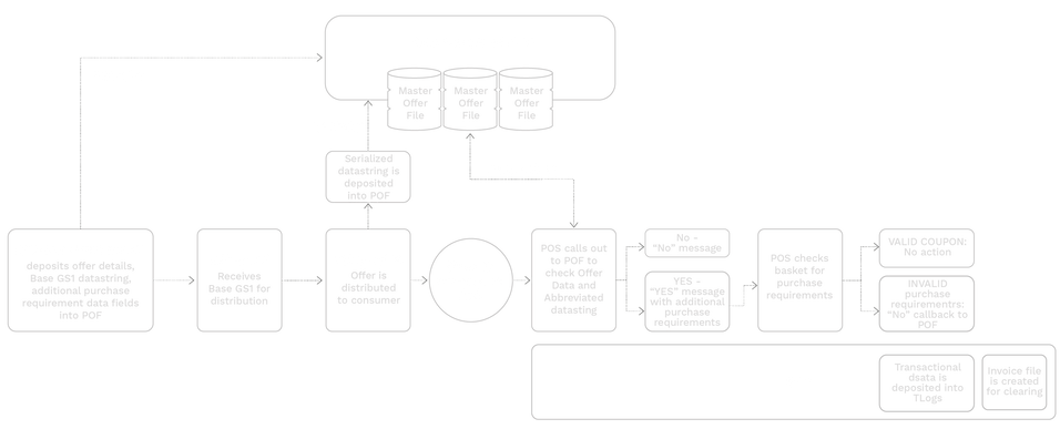 AI (8112) Coupon Workflow.png