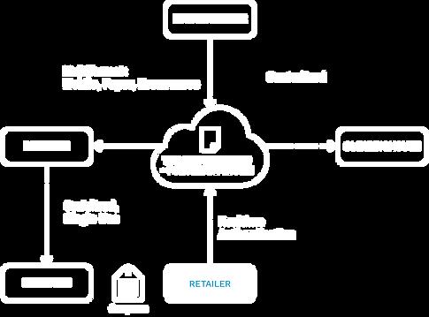 TCB_Ecosystem_ Retailer.png