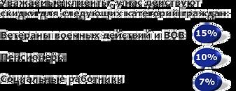 Экспертизы по акции, скидки на судебные экспертизы в СПб.