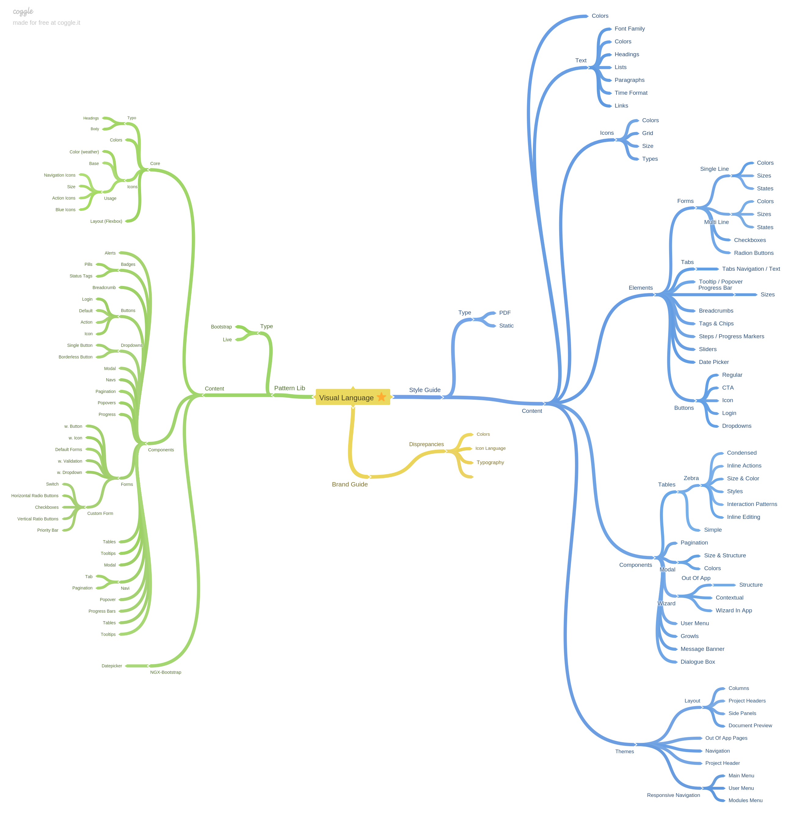 Mindmap_-_Style_Guide_inventory