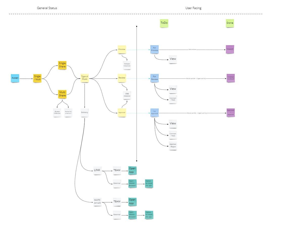 Asset Lifecycle __ Mobile - The Asset Li
