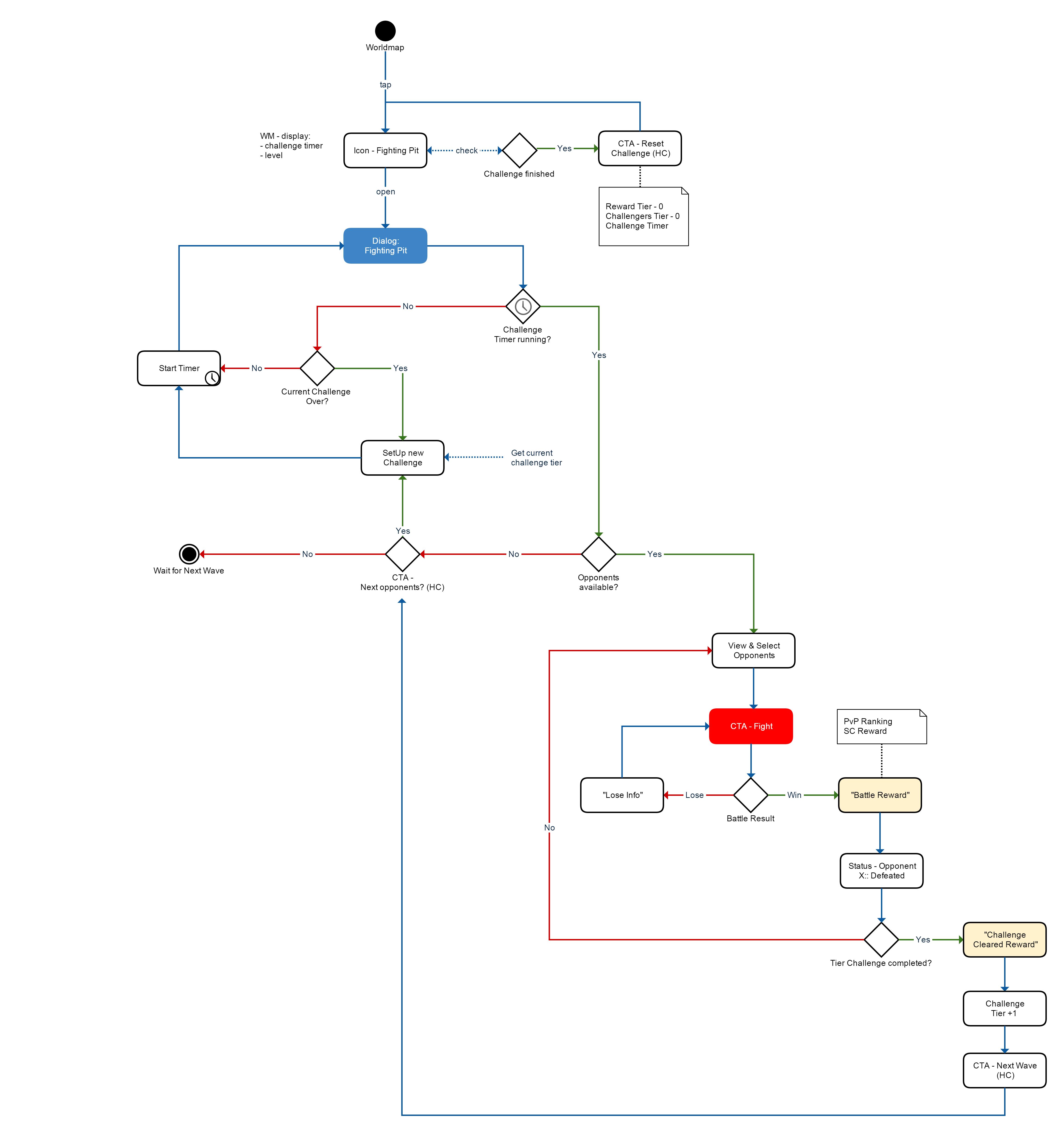PvP - battle event flow