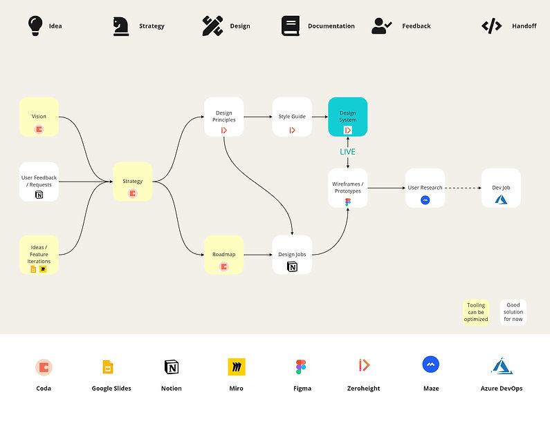 Wipster  Workflow - Design Tooling