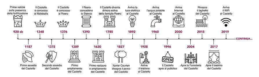 Timeline%20Monticello_orizz_edited.jpg