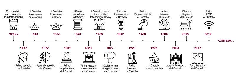 Timeline Castello