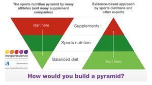 Kosttillskott eller vanlig mat