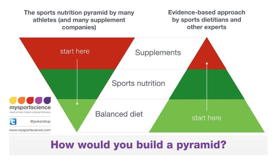 Näringspyramid_Idrottsnutrition.jpg