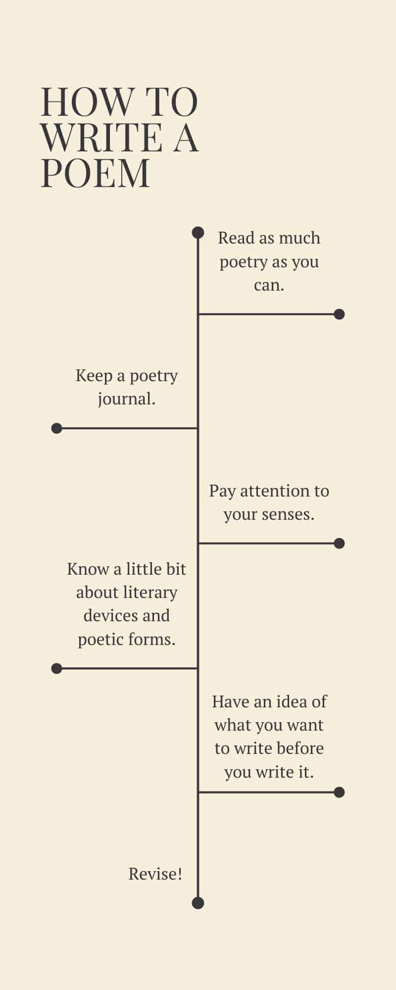 How to write a poem infographic of steps in process