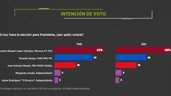 AMLO con amplia ventaja revela encuesta de Reforma