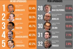 MMM el gobernador mejor en México