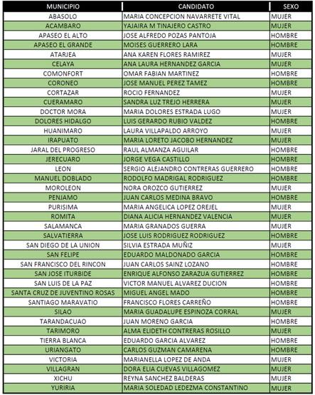 Candidatos del Partido Verde en Gto