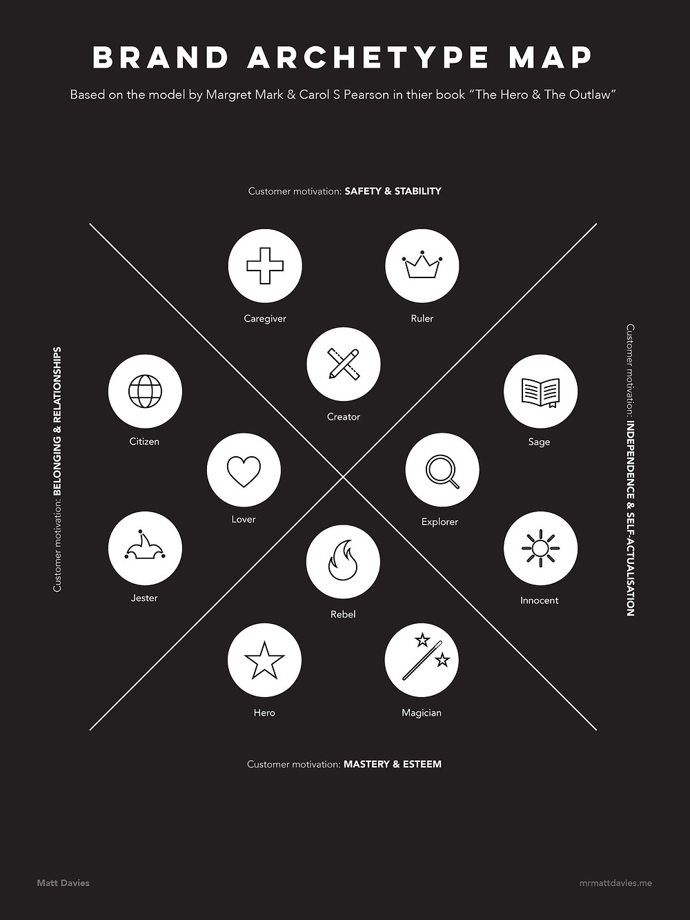 Brand Archetype Map