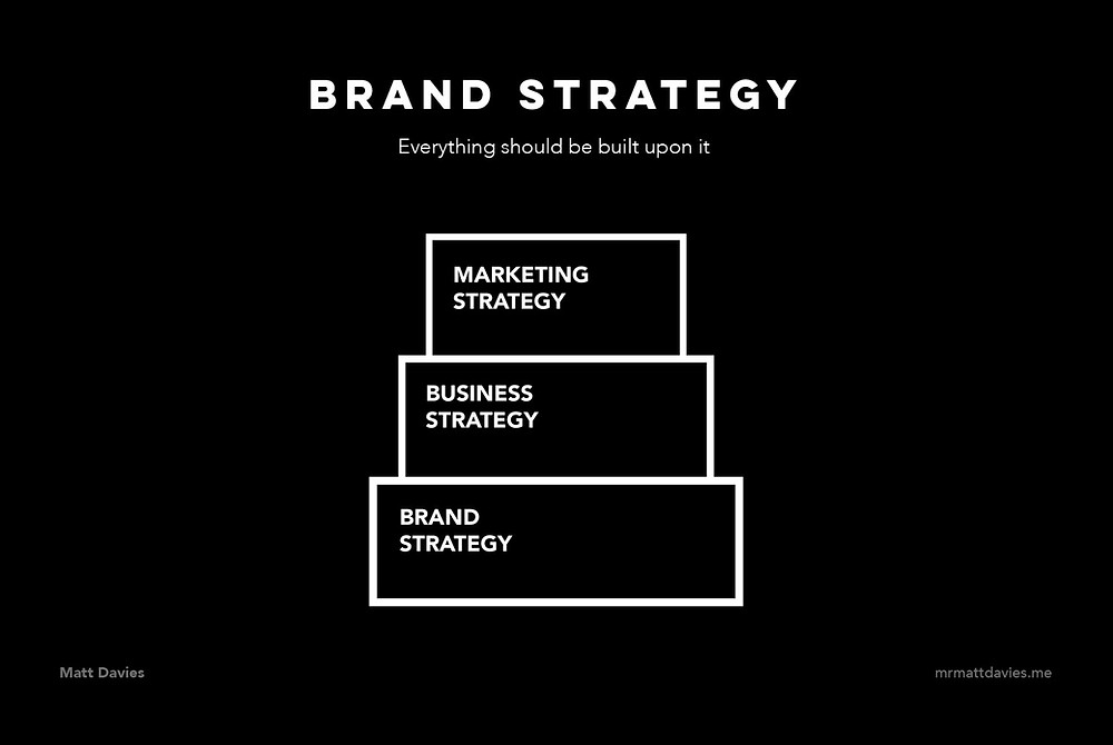 Brand strategy is the basis of business and marketing strategies