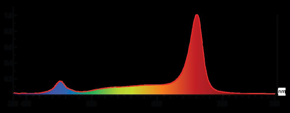 Grow3 sunlight spectrum graph