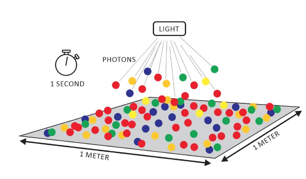 Diagram of PPFD Photosyntheti photon flux density