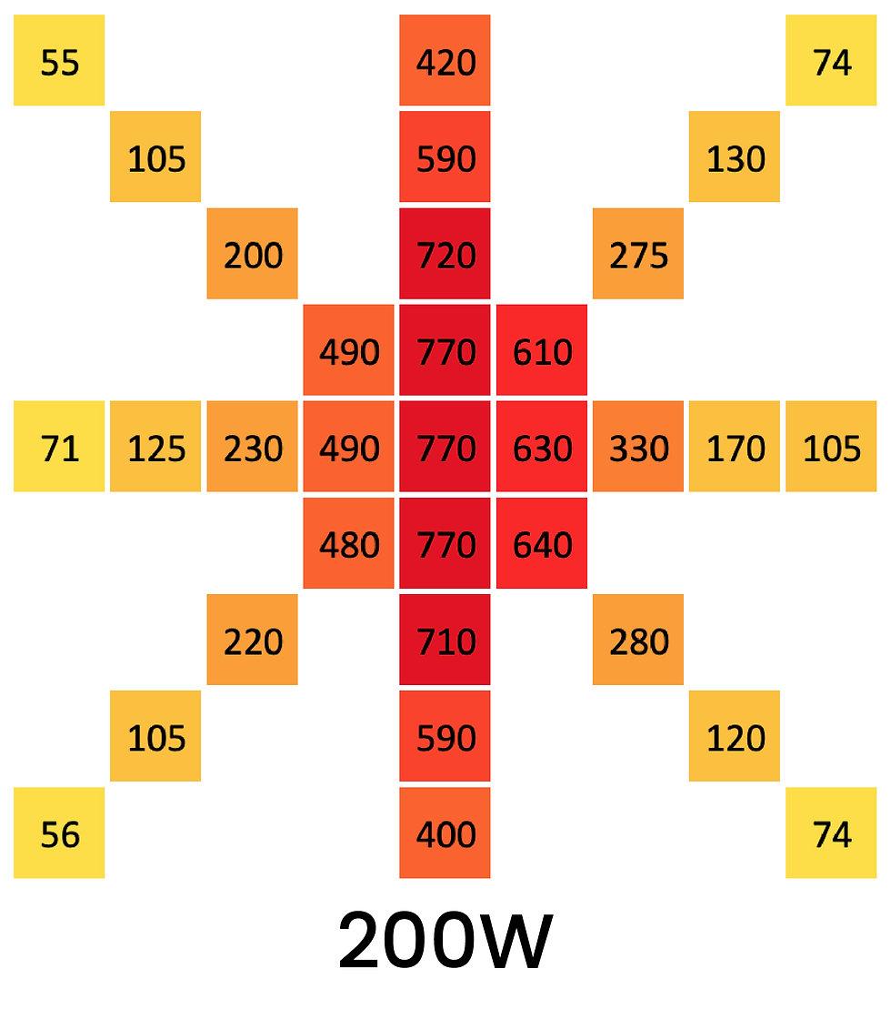 Grow3 sunlight pro 200W ppe chart