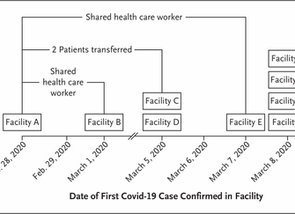 Epidemiology of Covid-19 in a Long-Term Care Facility in King County, Washington.
